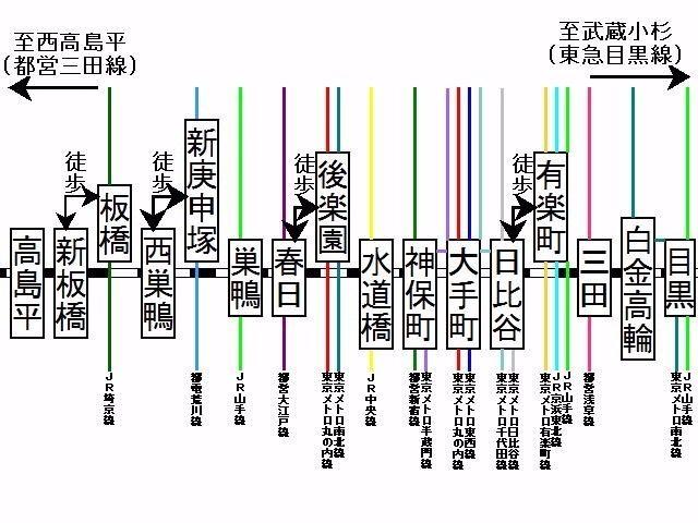 三田線の乗換え路線が分かりやすいように案内図を作成しました。 このようにみると以外と接続路線が多く、多方面にアクセスしやすいです。 大手町のようなビジネス街にも行けますし、レジャーやショッピングを楽しみたければ「東京ドームシティ」のある水道橋にも行けます。 また、東京圏のJR・私鉄・地下鉄の中でもラッシュ時の混雑率が低いという嬉しいポイントもあります。  宜しければご参考にしてみてください。